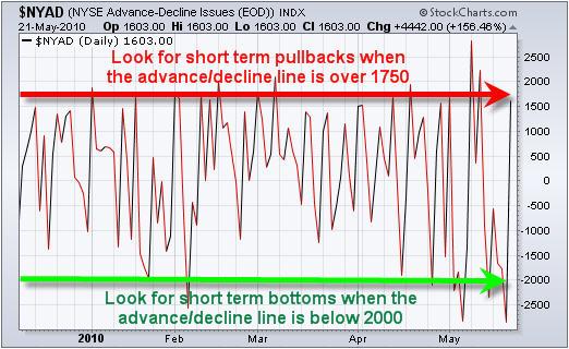 market bottom
